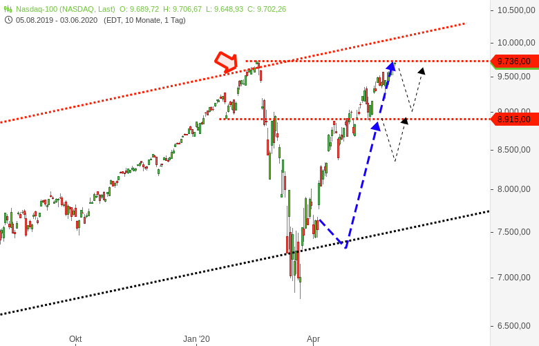 NASDAQ100-Direkt-unter-wichtiger-Hürde-Chartanalyse-Harald-Weygand-GodmodeTrader.de-1
