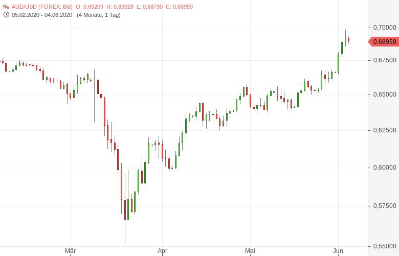 AUD-USD-fällt-von-Fünfmonatshoch-zurück-Chartanalyse-Tomke-Hansmann-GodmodeTrader.de-1