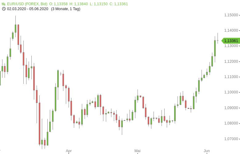 FX-Mittagsbericht-US-Dollar-erholt-sich-vor-US-Jobreport-Tomke-Hansmann-GodmodeTrader.de-1