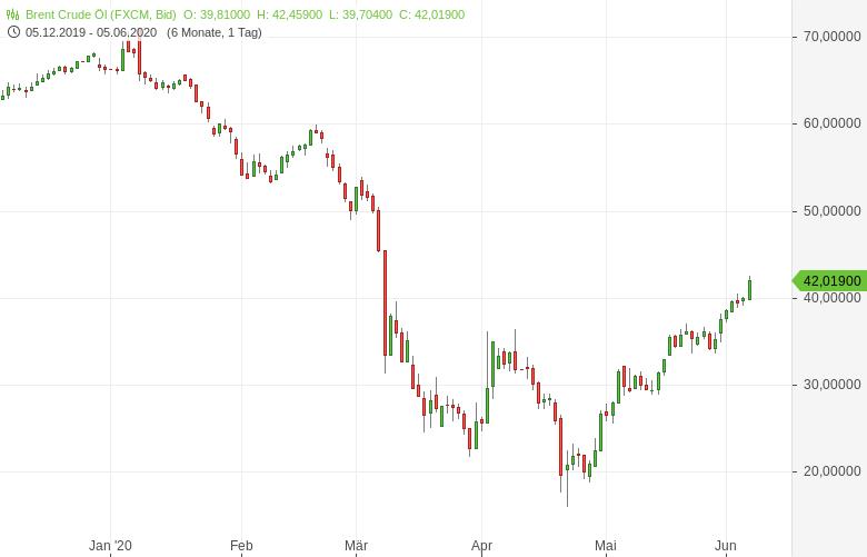 Ölpreis-zieht-stark-an-OPEC-einigt-sich-auf-verlängertes-Kürzungsabkommen-Bernd-Lammert-GodmodeTrader.de-1