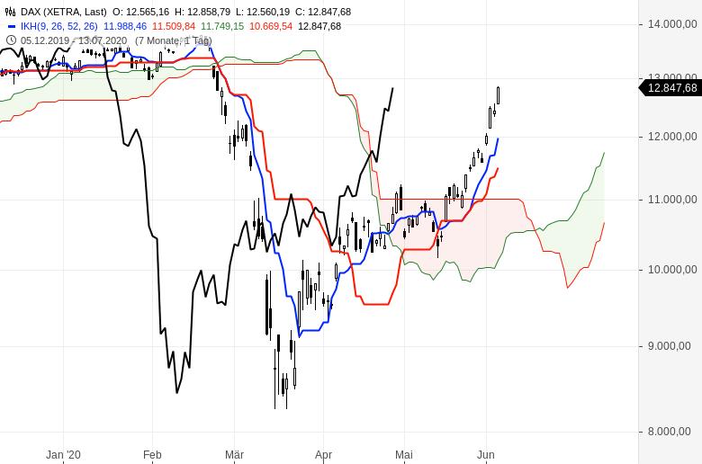 Aktienmärkte-Es-geht-weiter-aufwärts-Chartanalyse-Oliver-Baron-GodmodeTrader.de-1