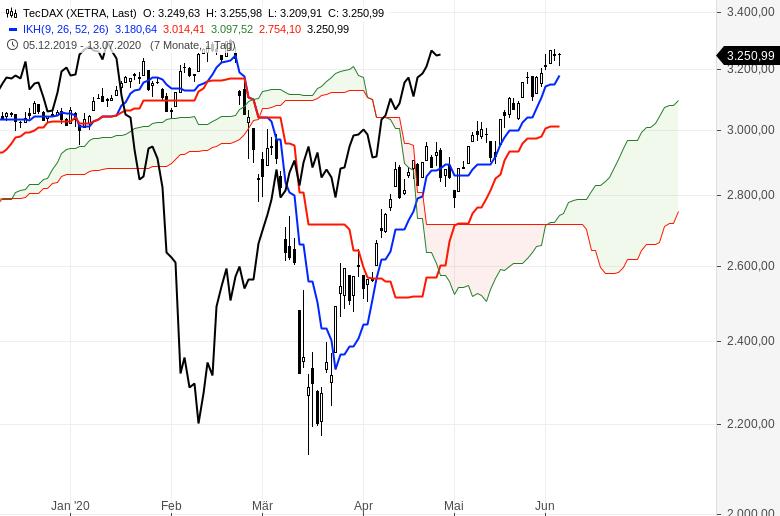 Aktienmärkte-Es-geht-weiter-aufwärts-Chartanalyse-Oliver-Baron-GodmodeTrader.de-2