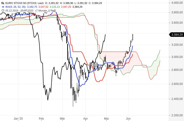 Aktienmärkte-Es-geht-weiter-aufwärts-Chartanalyse-Oliver-Baron-GodmodeTrader.de-3