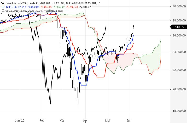 Aktienmärkte-Es-geht-weiter-aufwärts-Chartanalyse-Oliver-Baron-GodmodeTrader.de-4