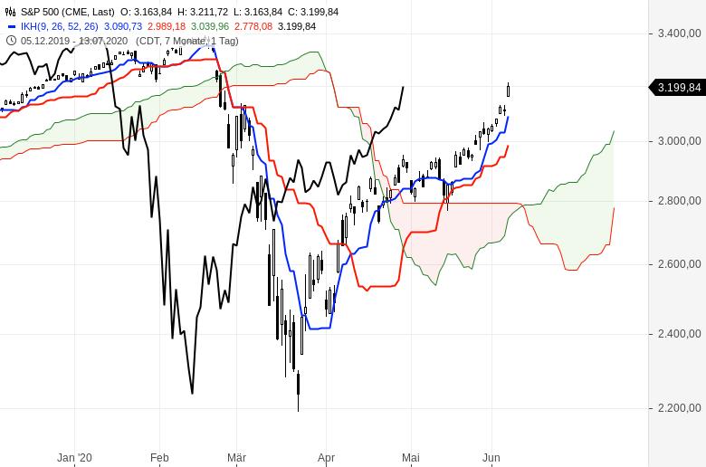 Aktienmärkte-Es-geht-weiter-aufwärts-Chartanalyse-Oliver-Baron-GodmodeTrader.de-5