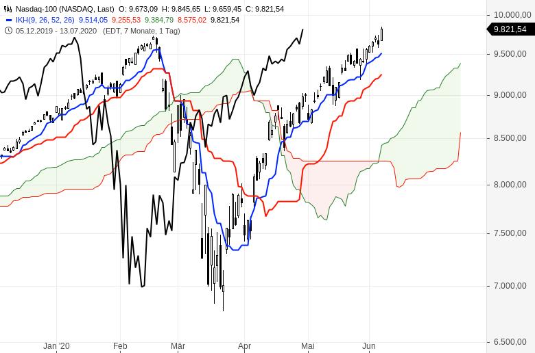 Aktienmärkte-Es-geht-weiter-aufwärts-Chartanalyse-Oliver-Baron-GodmodeTrader.de-6