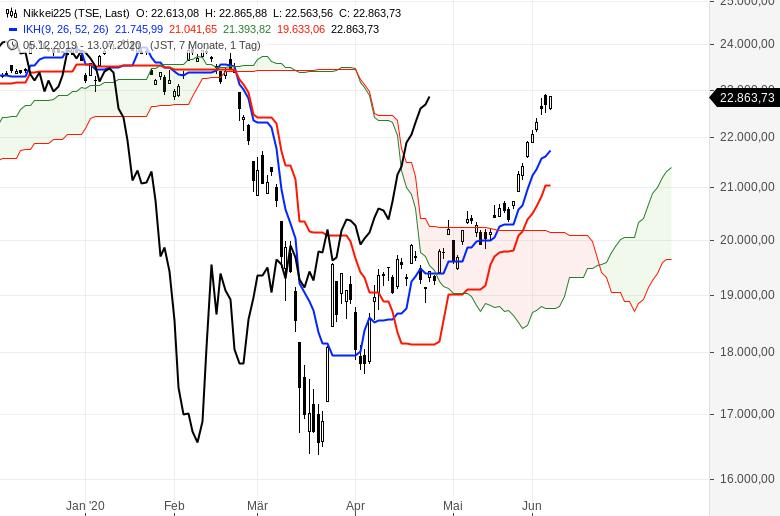 Aktienmärkte-Es-geht-weiter-aufwärts-Chartanalyse-Oliver-Baron-GodmodeTrader.de-7