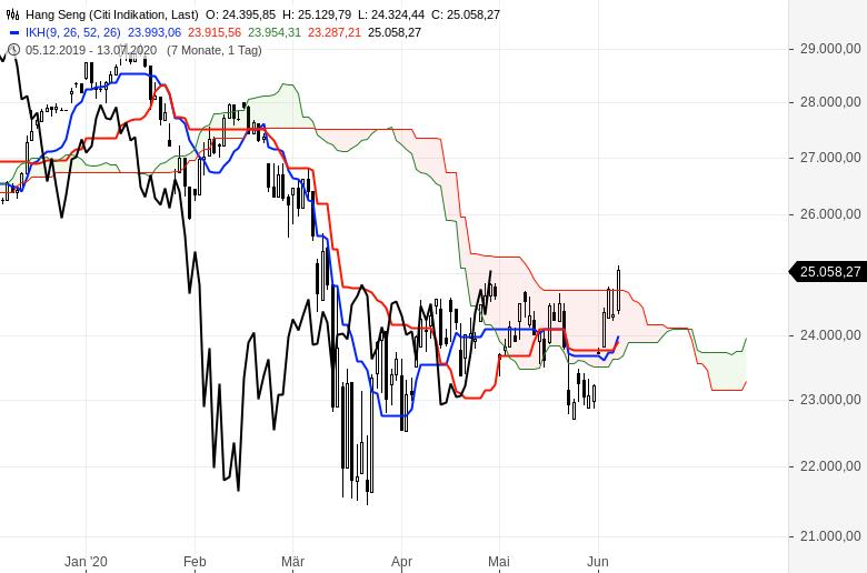Aktienmärkte-Es-geht-weiter-aufwärts-Chartanalyse-Oliver-Baron-GodmodeTrader.de-8
