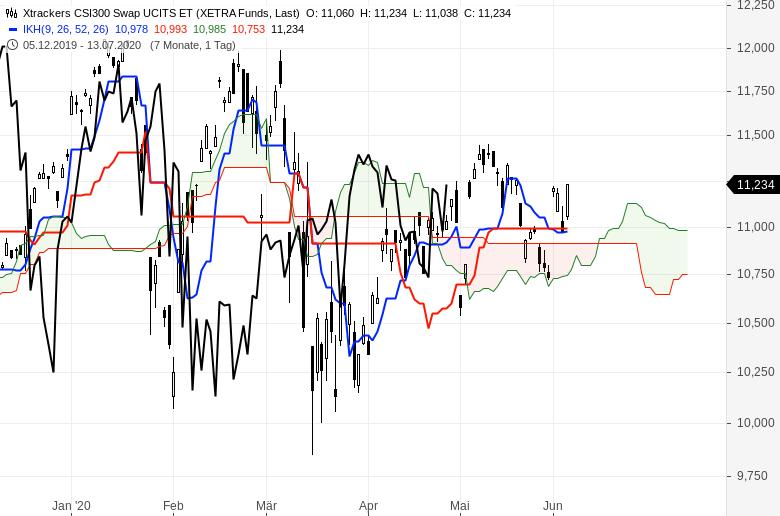 Aktienmärkte-Es-geht-weiter-aufwärts-Chartanalyse-Oliver-Baron-GodmodeTrader.de-9