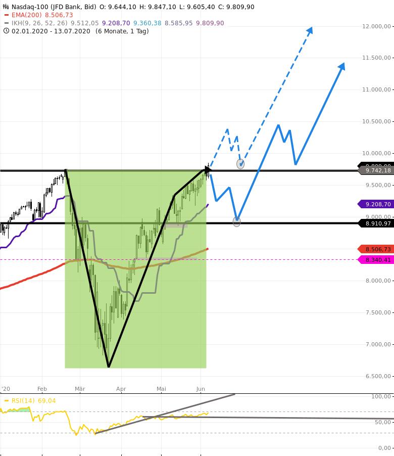 Alle-sollen-nun-das-V-machen-so-wie-der-NASDAQ100-Chartanalyse-Rocco-Gräfe-GodmodeTrader.de-1