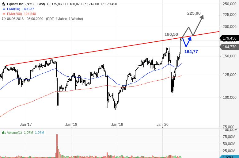 EQUIFAX-Deckelung-im-Chart-erreicht-Chartanalyse-Bastian-Galuschka-GodmodeTrader.de-1