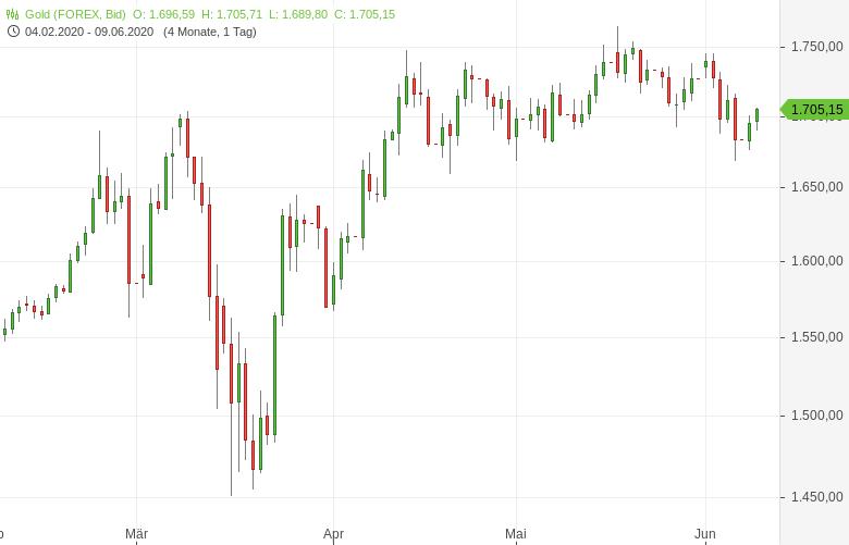 Gold-erobert-1-700-US-Dollar-Marke-zurück-Tomke-Hansmann-GodmodeTrader.de-1