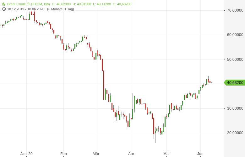 Ölmarkt-Chaos-in-Libyen-Bernd-Lammert-GodmodeTrader.de-1