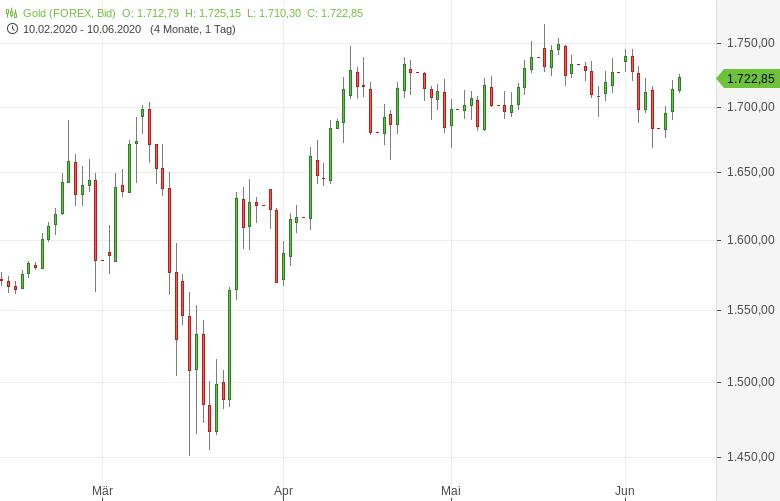 Gold-Vor-US-Zinsentscheid-gefragt-Tomke-Hansmann-GodmodeTrader.de-1