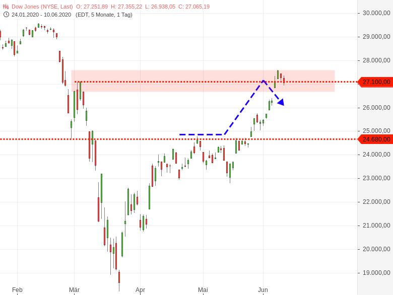 DOW-JONES-und-NASDAQ100-im-Bereich-wichtiger-Hürden-Chartanalyse-Harald-Weygand-GodmodeTrader.de-1