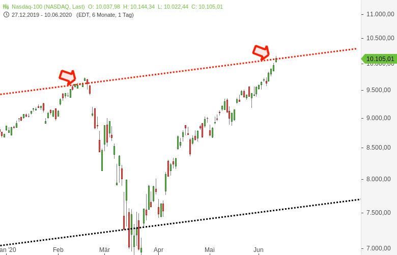 DOW-JONES-und-NASDAQ100-im-Bereich-wichtiger-Hürden-Chartanalyse-Harald-Weygand-GodmodeTrader.de-2