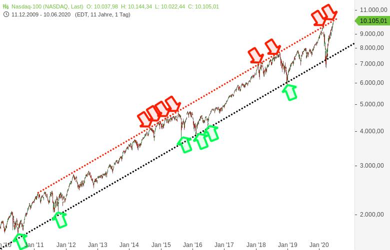DOW-JONES-und-NASDAQ100-im-Bereich-wichtiger-Hürden-Chartanalyse-Harald-Weygand-GodmodeTrader.de-3