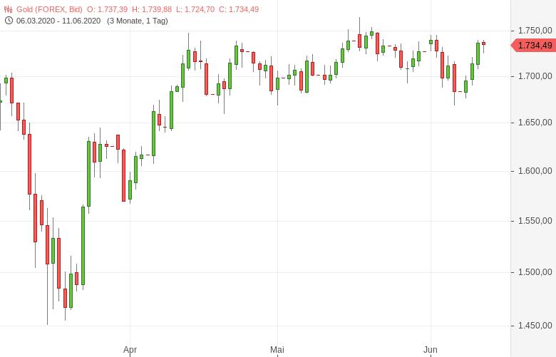 Gold-Fed-signalisiert-Nullzinsen-bis-Ende-2022-Tomke-Hansmann-GodmodeTrader.de-1