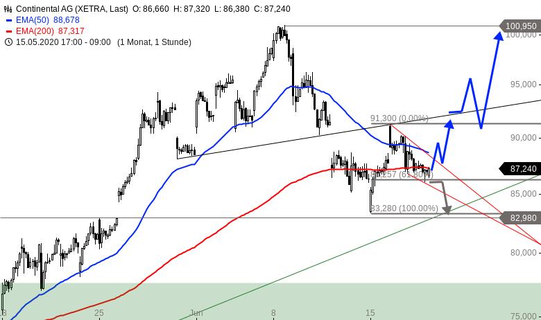 CONTINENTAL-Intraday-Kurzfristige-Tradingchance-deutet-sich-an-Chartanalyse-Alexander-Paulus-GodmodeTrader.de-1