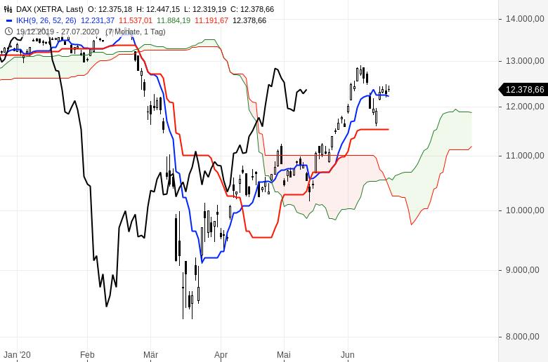 Aktienmärkte-weiter-im-Aufwind-Chartanalyse-Oliver-Baron-GodmodeTrader.de-1