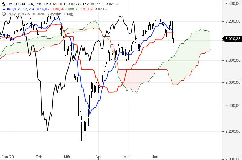 Aktienmärkte-weiter-im-Aufwind-Chartanalyse-Oliver-Baron-GodmodeTrader.de-2