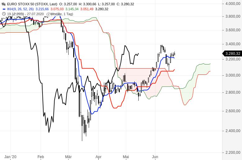 Aktienmärkte-weiter-im-Aufwind-Chartanalyse-Oliver-Baron-GodmodeTrader.de-3