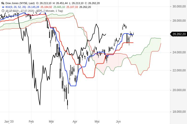 Aktienmärkte-weiter-im-Aufwind-Chartanalyse-Oliver-Baron-GodmodeTrader.de-4