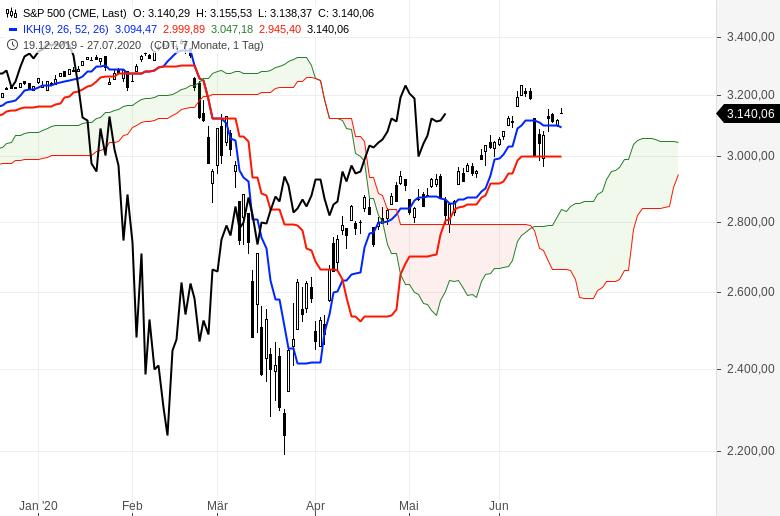 Aktienmärkte-weiter-im-Aufwind-Chartanalyse-Oliver-Baron-GodmodeTrader.de-5