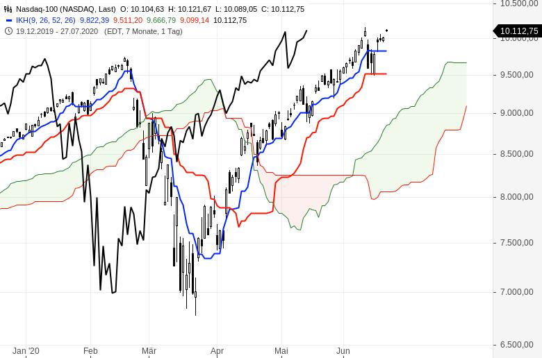 Aktienmärkte-weiter-im-Aufwind-Chartanalyse-Oliver-Baron-GodmodeTrader.de-6
