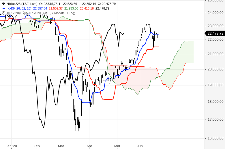 Aktienmärkte-weiter-im-Aufwind-Chartanalyse-Oliver-Baron-GodmodeTrader.de-7