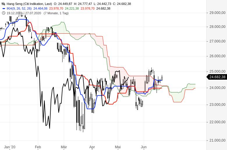 Aktienmärkte-weiter-im-Aufwind-Chartanalyse-Oliver-Baron-GodmodeTrader.de-8
