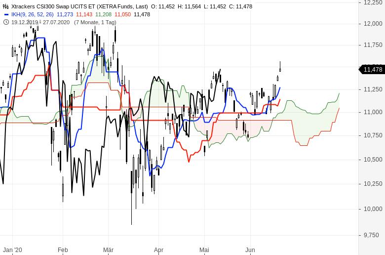 Aktienmärkte-weiter-im-Aufwind-Chartanalyse-Oliver-Baron-GodmodeTrader.de-9