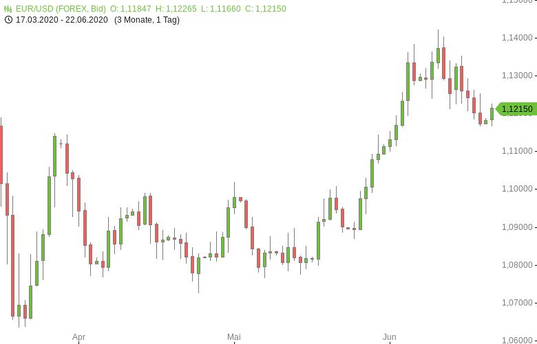 EUR-USD-Erholung-vom-Zweiwochentief-Chartanalyse-Tomke-Hansmann-GodmodeTrader.de-1
