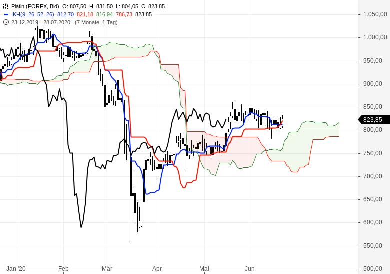 Gold-Rohöl-und-Euro-gefragt-Chartanalyse-Oliver-Baron-GodmodeTrader.de-3
