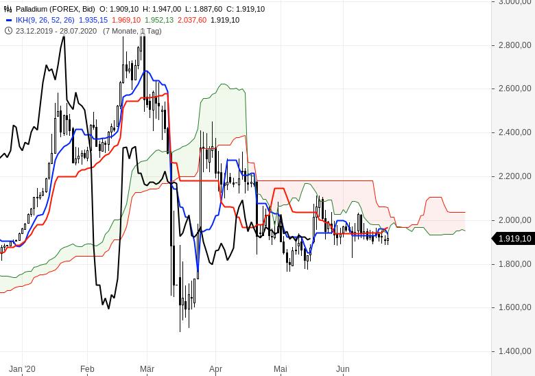 Gold-Rohöl-und-Euro-gefragt-Chartanalyse-Oliver-Baron-GodmodeTrader.de-4