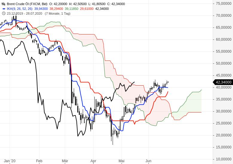 Gold-Rohöl-und-Euro-gefragt-Chartanalyse-Oliver-Baron-GodmodeTrader.de-6