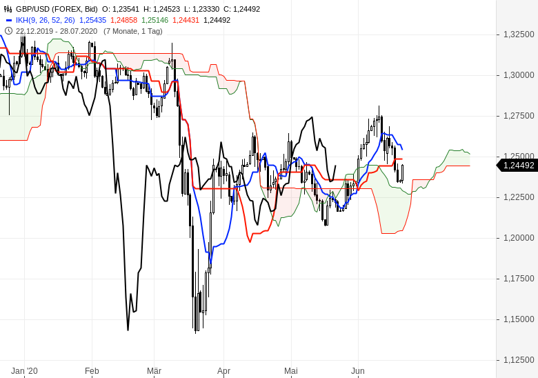 Gold-Rohöl-und-Euro-gefragt-Chartanalyse-Oliver-Baron-GodmodeTrader.de-9