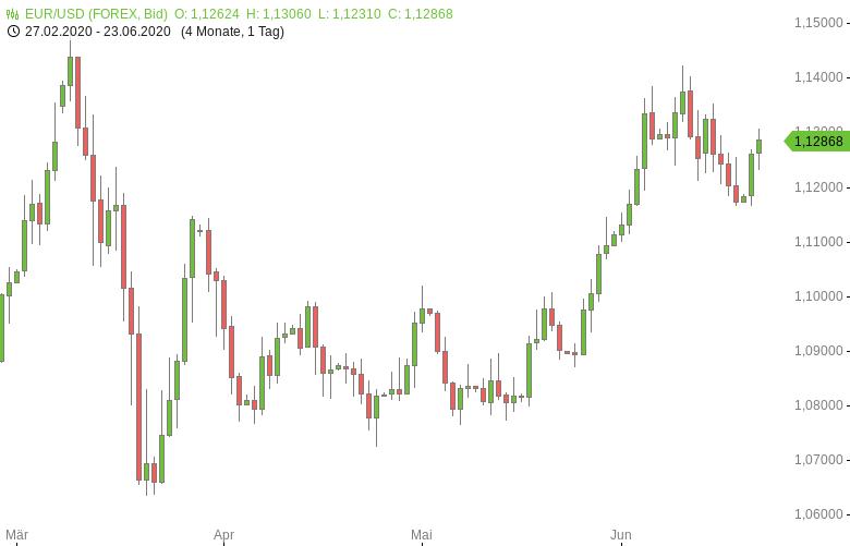 EUR-USD-Einkaufsmanagerindizes-setzen-Erholung-fort-Chartanalyse-Tomke-Hansmann-GodmodeTrader.de-1