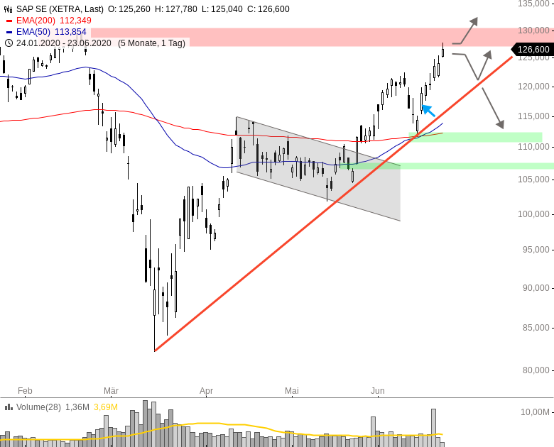 SAP-Aktie-klettert-auf-höchsten-Stand-seit-Februar-Chartanalyse-Henry-Philippson-GodmodeTrader.de-1