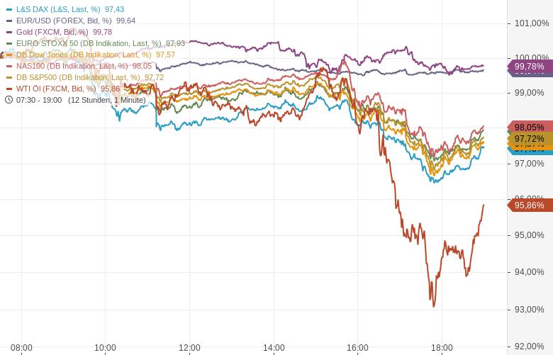 Aktienmärkte-legen-den-Rückwärtsgang-ein-Chartanalyse-Oliver-Baron-GodmodeTrader.de-1