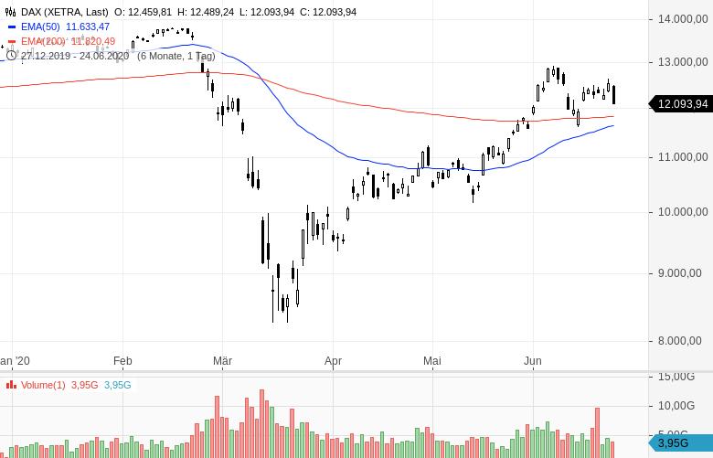 Aktienmärkte-legen-den-Rückwärtsgang-ein-Chartanalyse-Oliver-Baron-GodmodeTrader.de-2