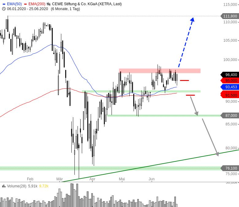 Rainman-Trading-Kippt-der-Markt-nach-unten-weg-Chartanalyse-André-Rain-GodmodeTrader.de-6