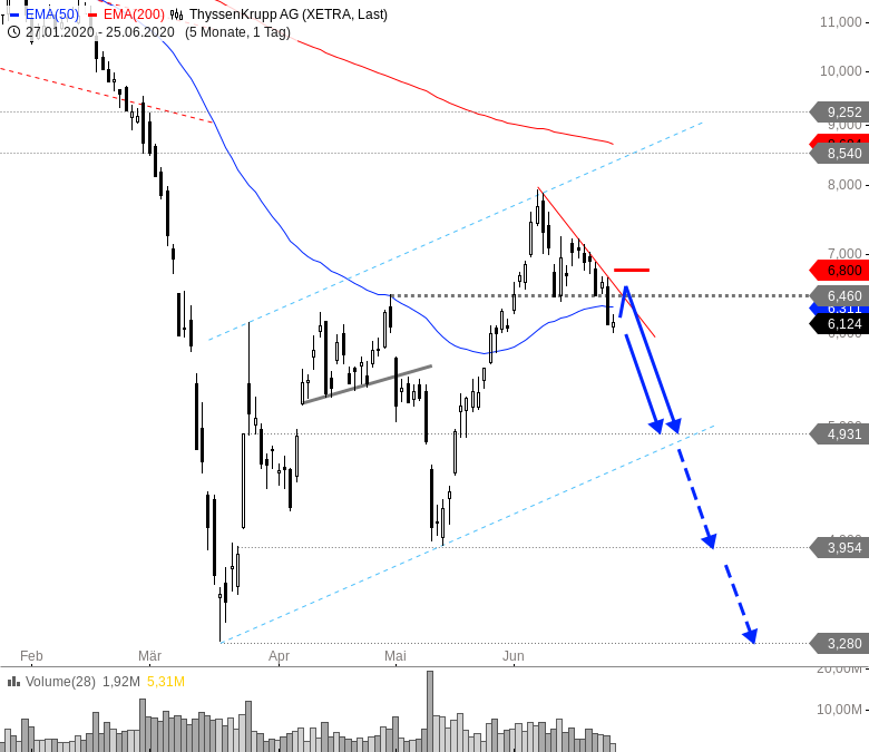 Rainman-Trading-Kippt-der-Markt-nach-unten-weg-Chartanalyse-André-Rain-GodmodeTrader.de-9