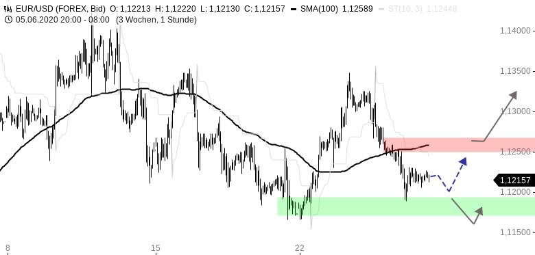 EUR-USD-Tagesausblick-Zurück-auf-Los-Chartanalyse-Henry-Philippson-GodmodeTrader.de-1