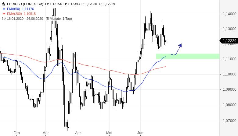 Das-FX-Paar-der-Woche-Wie-geht-s-weiter-im-EURUSD-Chartanalyse-Henry-Philippson-GodmodeTrader.de-2