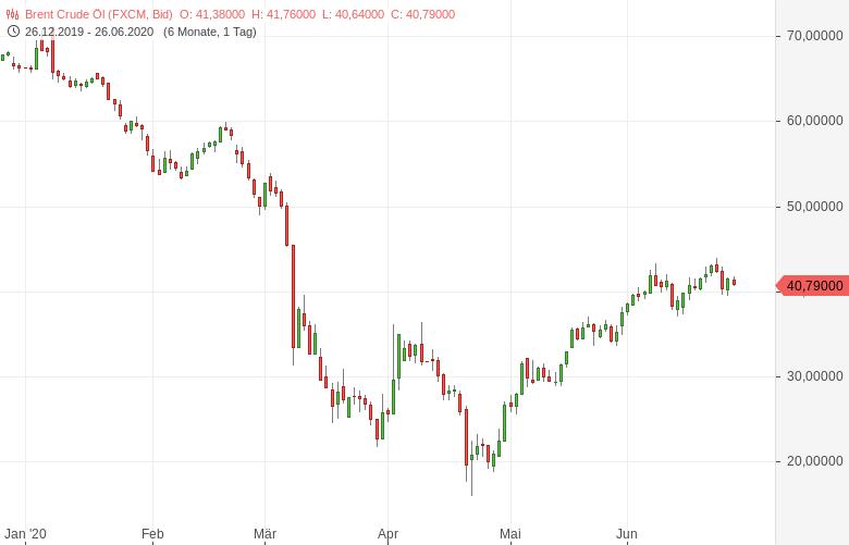 Der-Ölpreiskrieg-schadete-vor-allem-Saudi-Arabien-selbst-Bernd-Lammert-GodmodeTrader.de-1