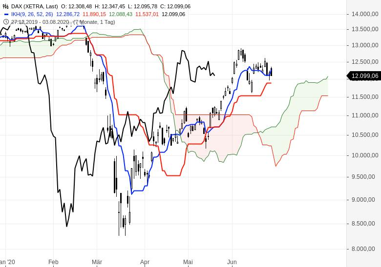 Kommt-jetzt-die-Trendwende-an-den-Börsen-Chartanalyse-Oliver-Baron-GodmodeTrader.de-1