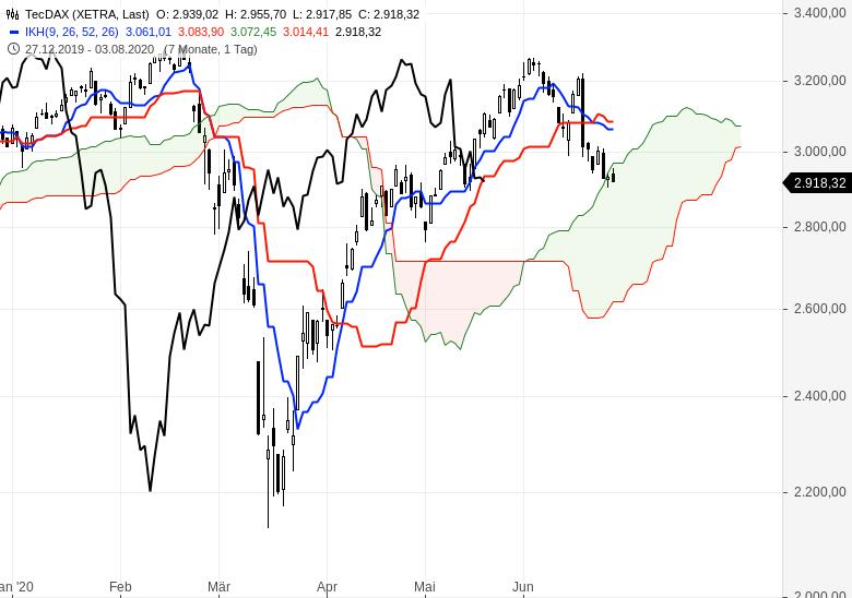 Kommt-jetzt-die-Trendwende-an-den-Börsen-Chartanalyse-Oliver-Baron-GodmodeTrader.de-2