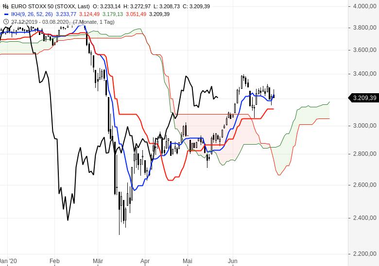 Kommt-jetzt-die-Trendwende-an-den-Börsen-Chartanalyse-Oliver-Baron-GodmodeTrader.de-3