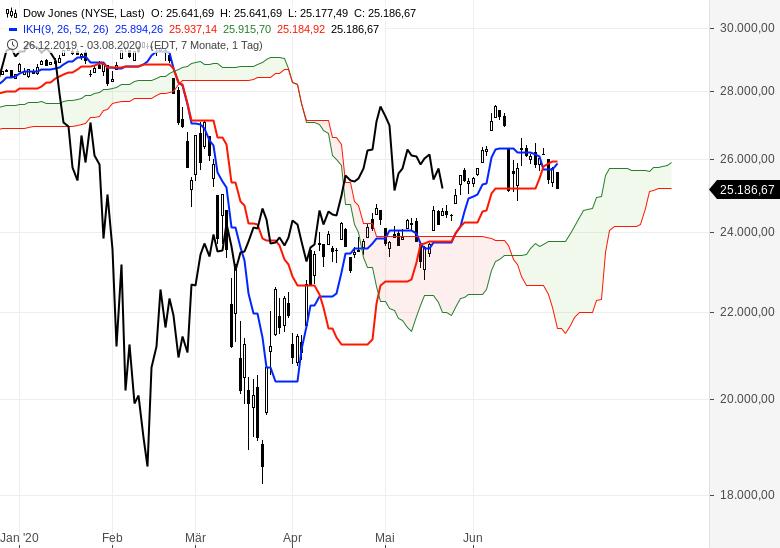 Kommt-jetzt-die-Trendwende-an-den-Börsen-Chartanalyse-Oliver-Baron-GodmodeTrader.de-4